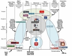 Source: A decent breakdown of all things real and fake news. Source: An Album on Imgur