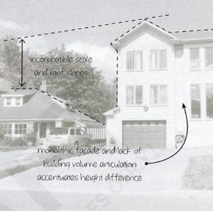 Figure 45. Incompatible building volumes accentuate height difference