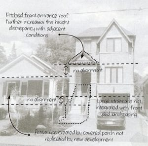 Figure 59. Incompatible front entrance design. Source: Long Branch Draft (for discussion purposes only) Reference Material, Feb. 7, 2017, page 7
